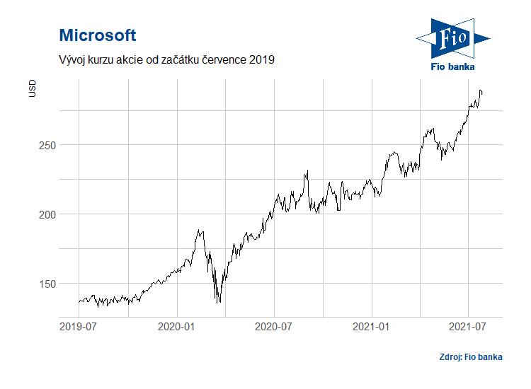 Vývoj akcií společnosti Microsoft