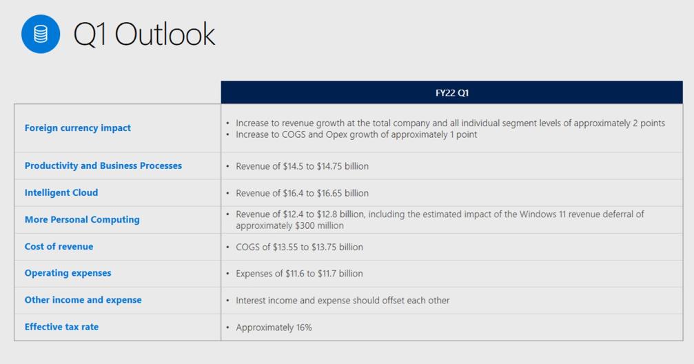 Ve výhledu na 1Q fiskálního roku 2022 Microsoft očekává napříč všemi segmenty nižší výnosy ve srovnání se současně reportovaným segmentem. Zároveň jsou však očekáváné výnosy jednotlivých segmentů rostoucí v meziročním srovnání.