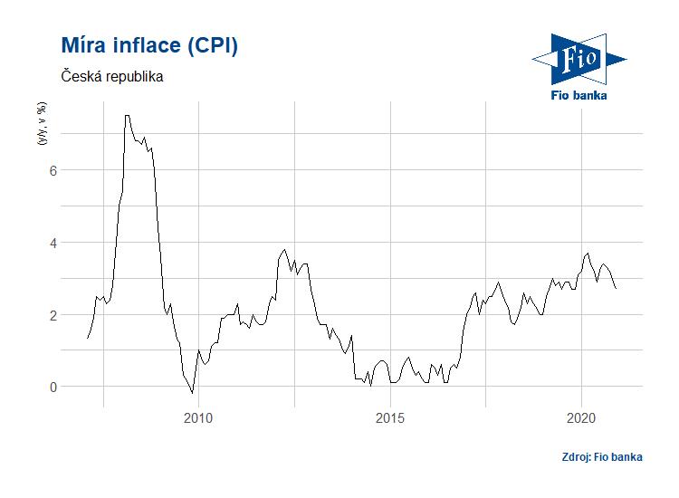 Vývoj CPI v ČR