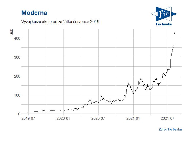 Vývoj akcií společnosti Moderna