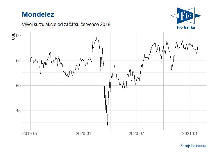 Vývoj akcií společnosti Mondelez