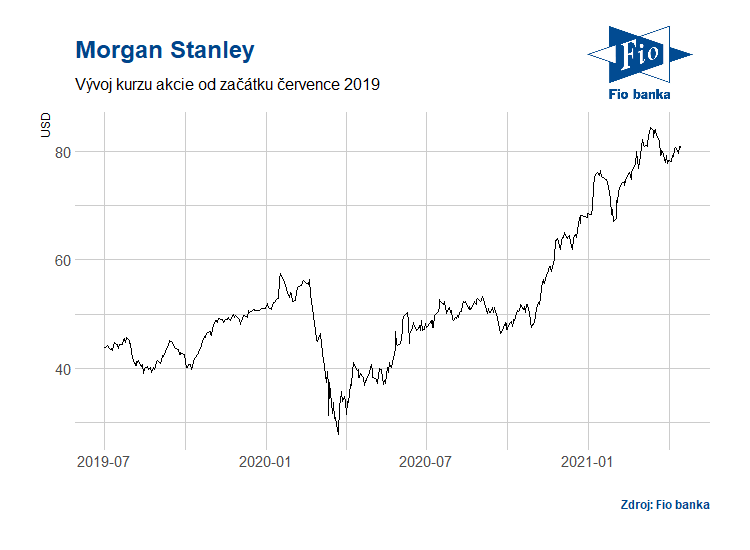 Vývoj akcií banky Morgan Stanley