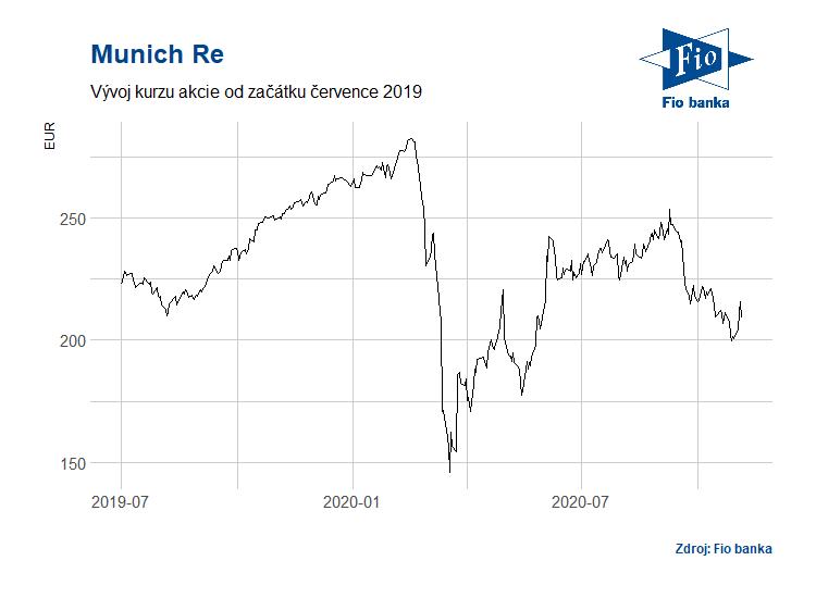 Vývoj akcií společnosti Munich Re