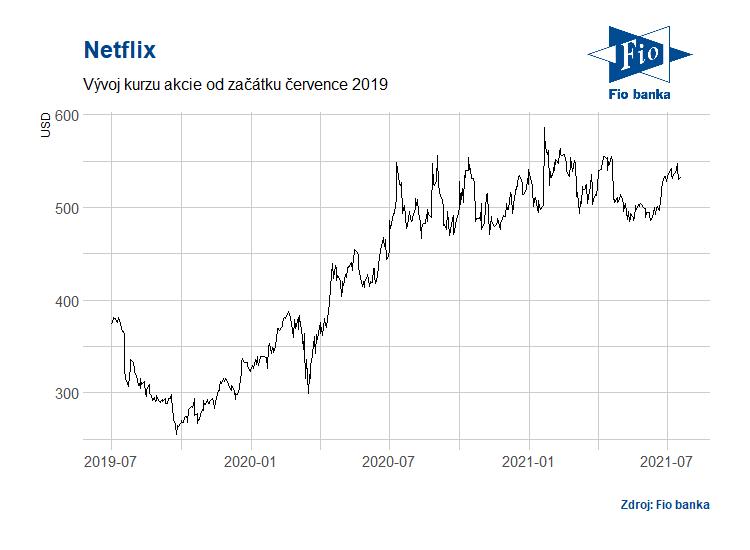 Vývoj akcií společnosti Netflix