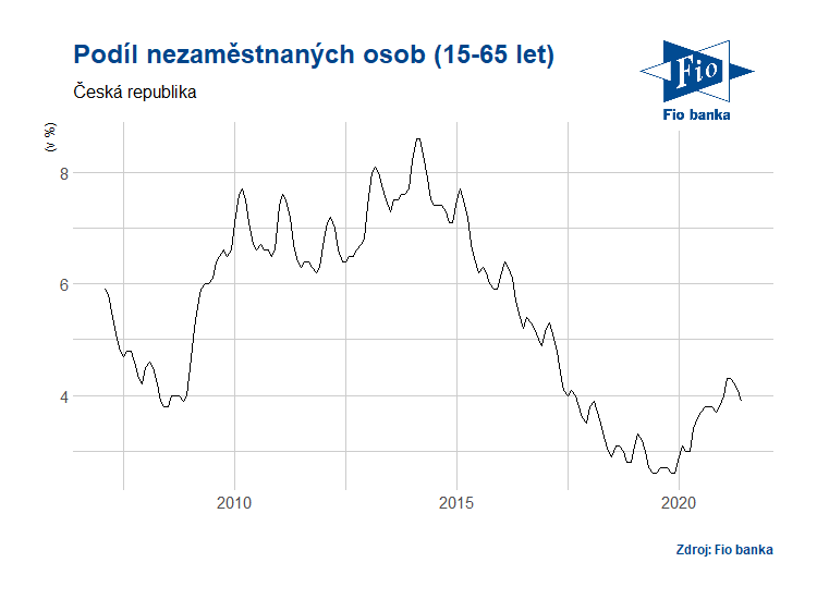 Vývoj míry nezaměstnanosti v ČR