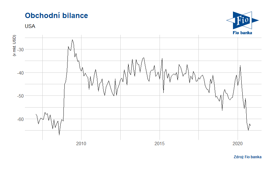 Vývoj obchodní bilance USA