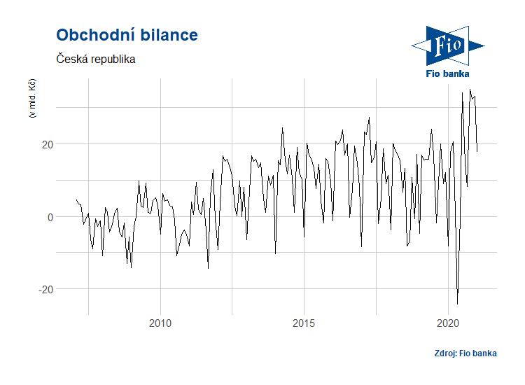 Vývoj obchodní bilance ČR v národním pojetí
