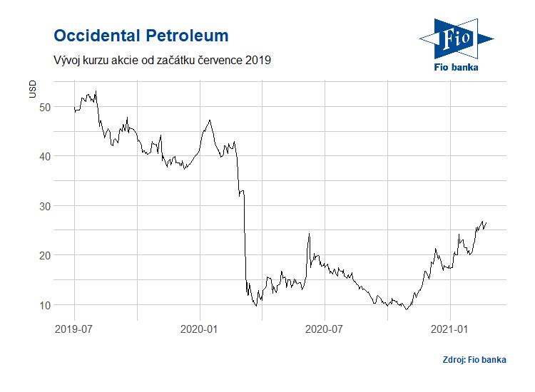 Vývoj akcií společnosti Occidental Petroleum