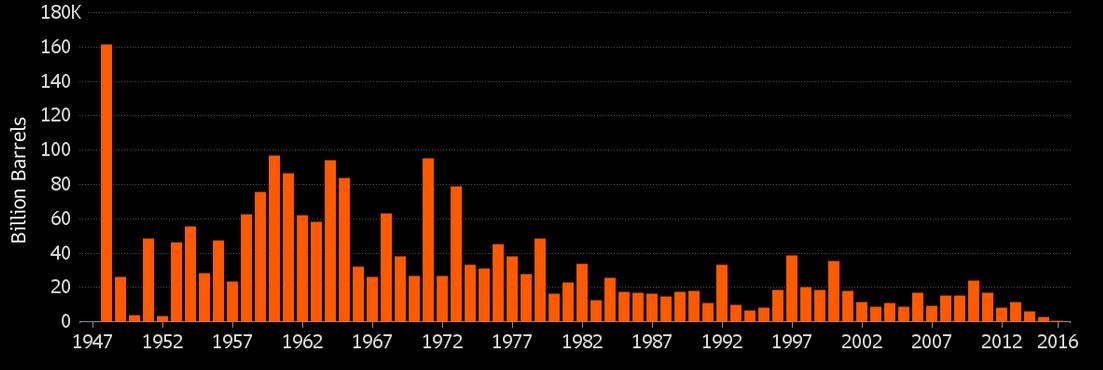 Objem ropy v nově objevených ložiscích, ročně (rok 2016 do července, Wood Mackenzie)