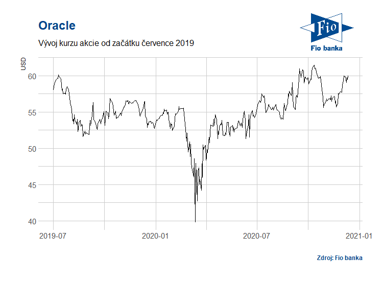 Vývoj akcií společnosti Oracle