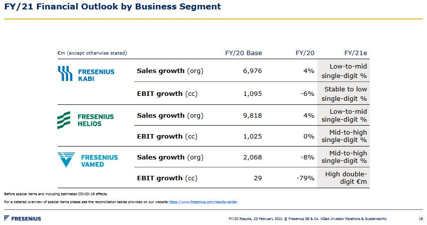 Výhled růstu tržeb a EBIT jednotlivých segmentů na rok 2021, zdroj: Fresenius