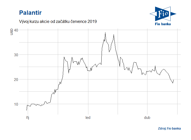 Vývoj akcií společnosti Palantir