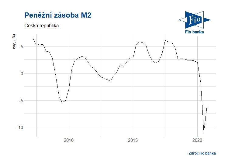 Vývoj peněžní zásoby M2 v ČR