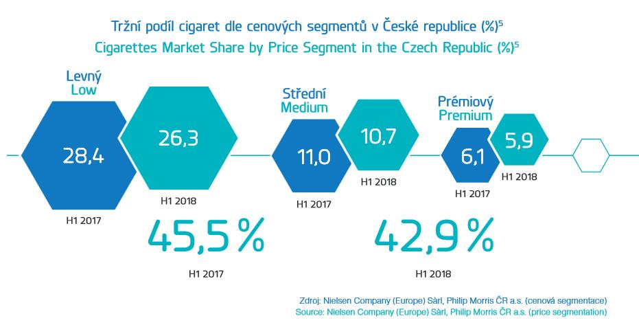 Vývoj tržního podílu Philip Morris ČR