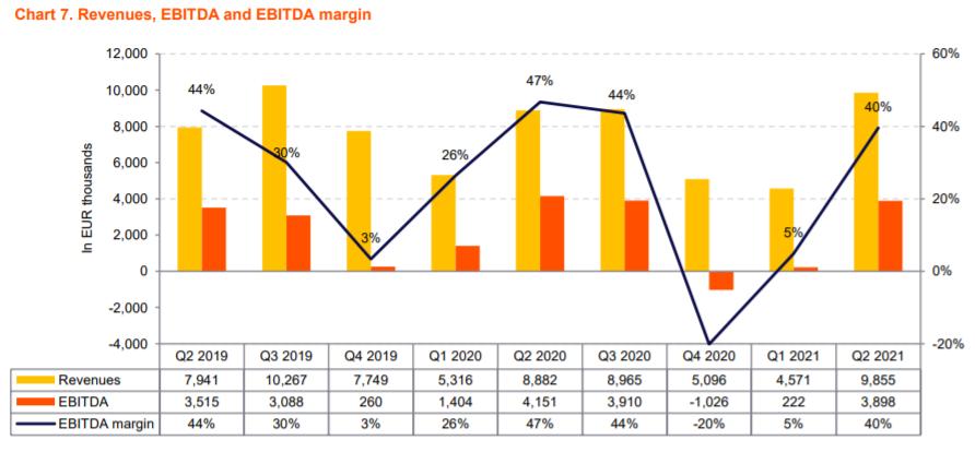 Vývoj výnosů a hrubého provozního zisku EBITDA společnosti Photon Energy