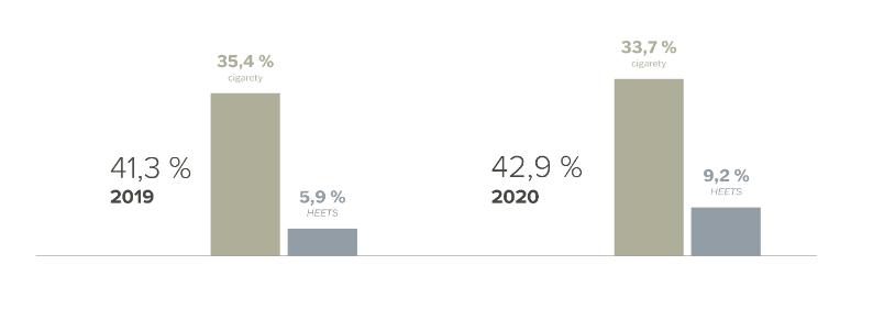 Odhadovaný kombinovaný tržní podíl společnosti Philip Morris ČR meziročně vzrostl z 41,3 % na 42,9 %. Na grafu lze vidět pokles podílu cigaret vykompenzovaný větším růstem podílu tabáku HEETS. Graf je převzat z výsledků Philip Morris.