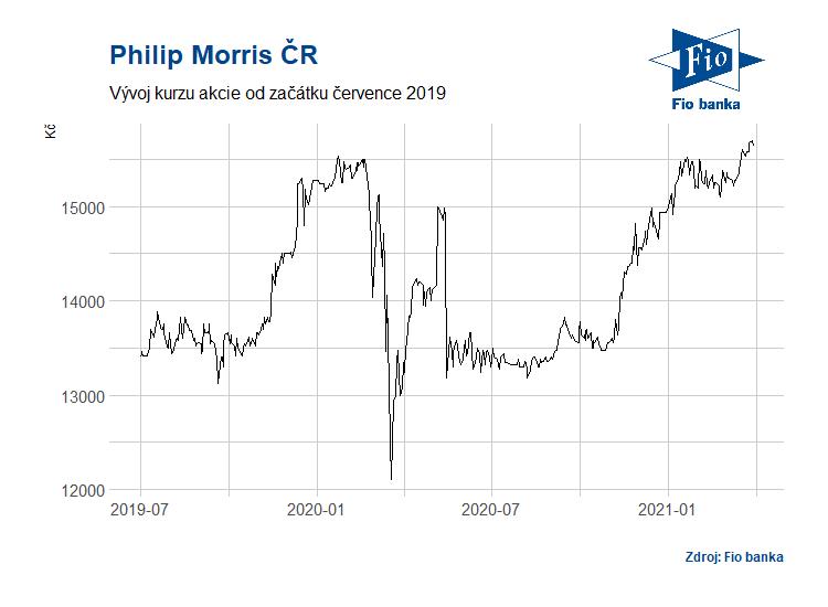 Vývoj akcií společnosti Philip Morris ČR
