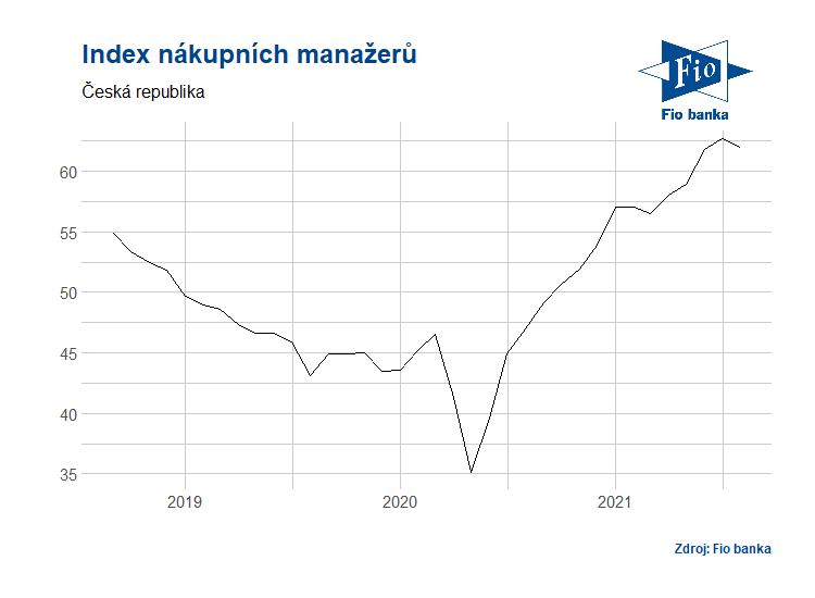 Vývoj indexu nákupních manažerů v ČR