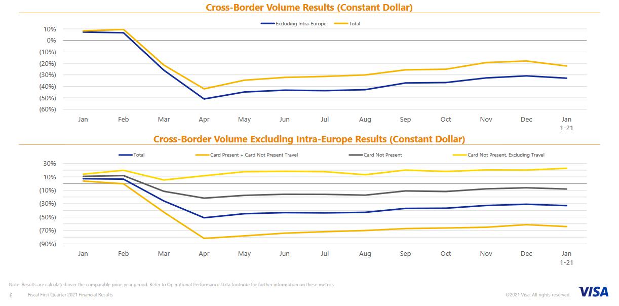 Vývoj objemů přeshraničních plateb, zdroj: Visa Inc.