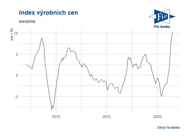 Vývoj indexu výrobních cen v eurozóně