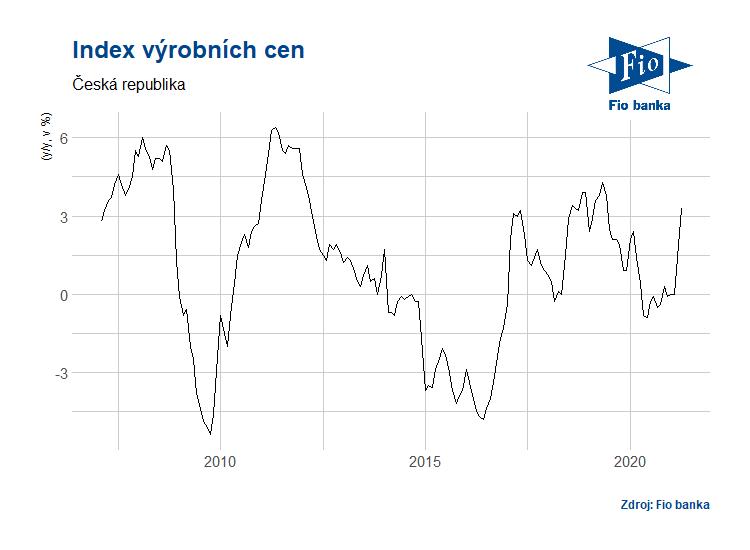 Vývoj indexu výrobních cen v ČR