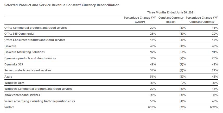 Meziroční změna výnosů vybraných oblastí podnikání (zdroj: Microsoft)