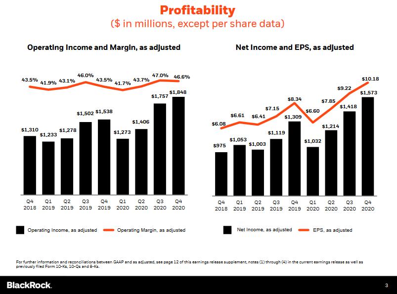 Provozní zisk a provozní marže (očištěno), celkový očištěný zisk a očištěný zisk na akcii, zdroj: BlackRock