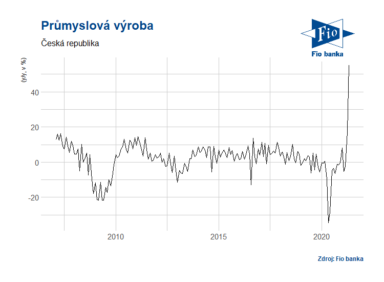 Vývoj průmyslové výroby v ČR
