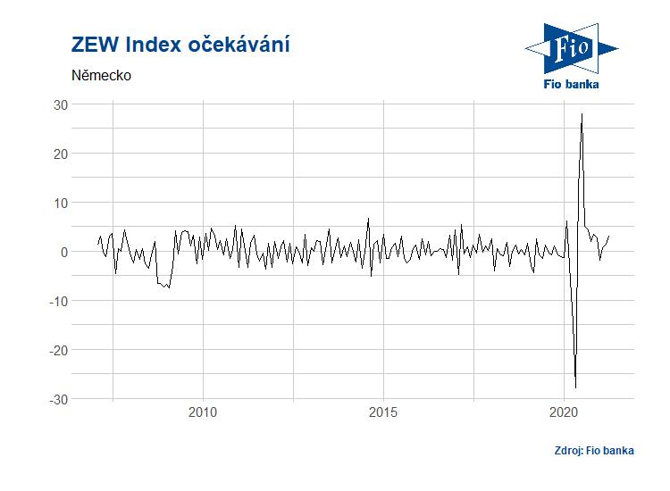 Vývoj průzkumu ZEW - indexu očekávání v Německu