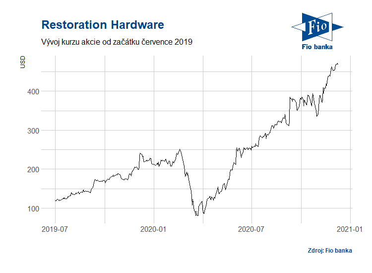 Vývoj akcií společnosti Restoration Hardware