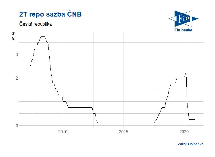 Vývoj repo sazby ČNB