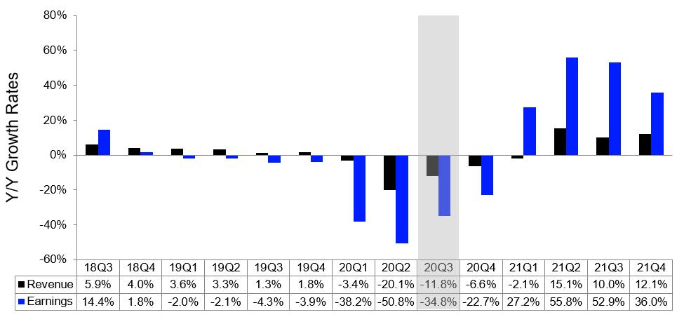 Predikce růstu výnosů a zisků, zdroj: Refinitiv
