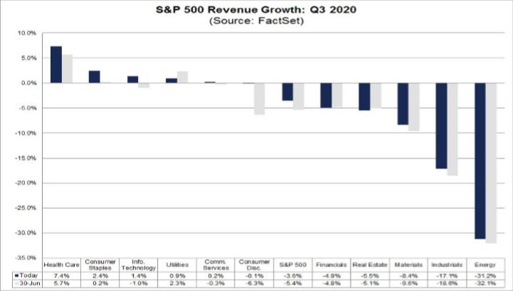 Očekávaná změna tržeb jednotlivých sektorů indexu S&P 500, zdroj: FactSet