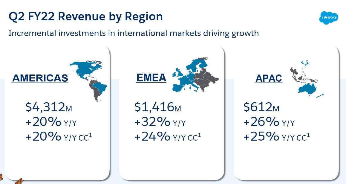 Z regionálního pohledu je pro Salesforce nejvýznamnější americký kontinent, ačkoli v regionu Evropy, Blízkého východu a Afriky a v asijsko-pacifickém regionu rostly výnosy rychlejším tempem. Čísla se značkou CC zaznamenávají porovnatelný meziroční růst bez efektu fluktuace zahraniční měny. Zdroj: Prezentace Salesforce