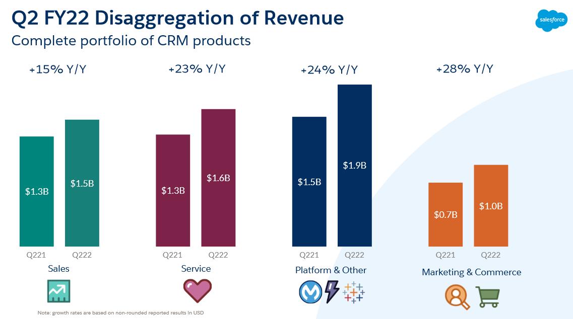 Při pohledu na segmenty vyplývá, že největší výnosy přináší společnosti kategorie platformy a jiné, nejvyšší růst si připsal segment marketingu a reklamy. Růst vykazovaly segmenty správy firemních tržeb a Service Cloud sloužící k propojení firem a zákazníků. Zdroj: Prezentace Salesforce