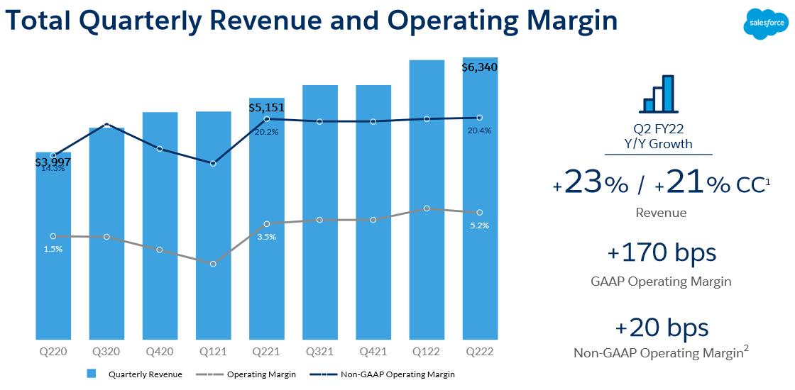 Vývoj čtvrtletních výnosů (sloupce), provozní marže (šedá linie) a provozní marže bez započtení jednorázových nákladů (modrá linie). Zdroj: Prezentace Salesforce