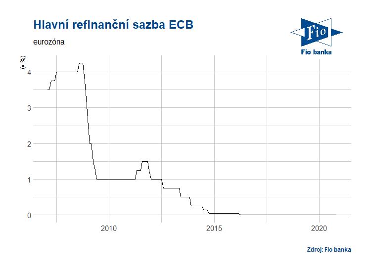Vývoj hlavní refinanční sazby ECB