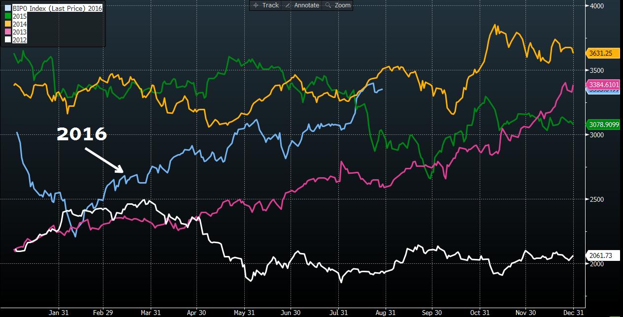 Výkonnost akcií rok po IPO mapuje také Bloomberg IPO index. Zde v sezónním porovnání.