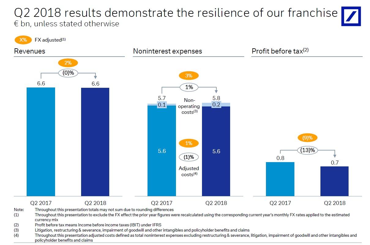 Souhrn výsledků za 2Q; Zdroj: Deutsche Bank