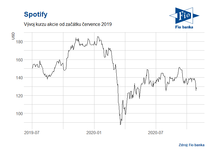 Vývoj akcií společnosti Spotify