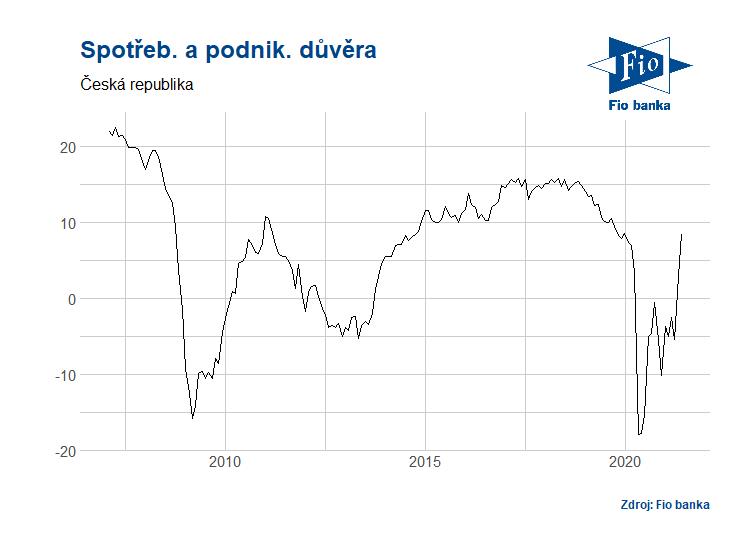 Vývoj spotřebitelské a podnikatelské důvěry v ČR