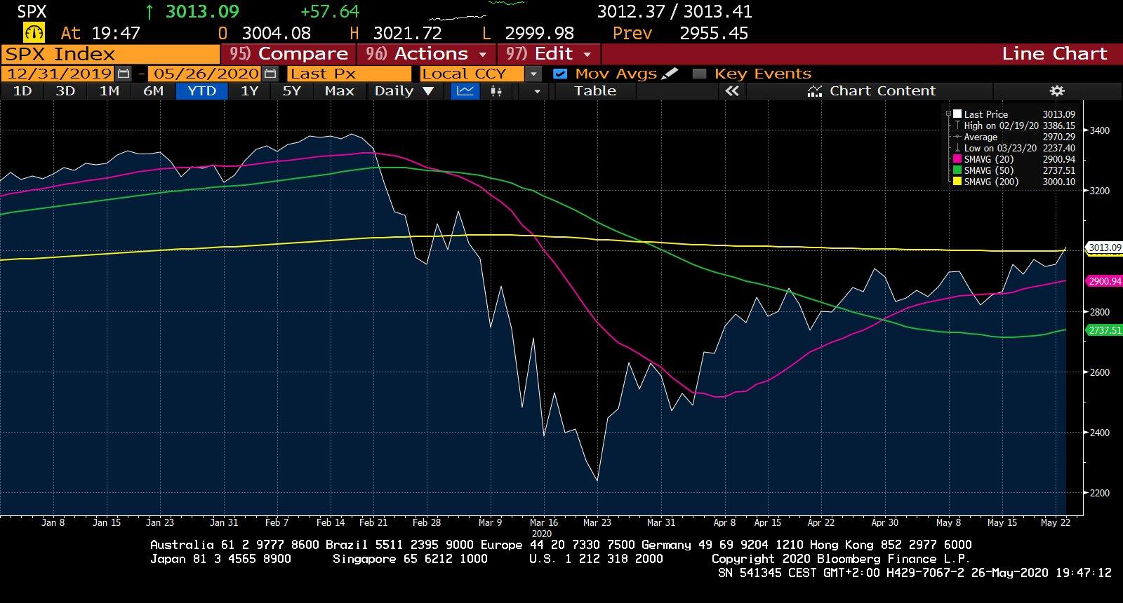S&P 500 YTD graf