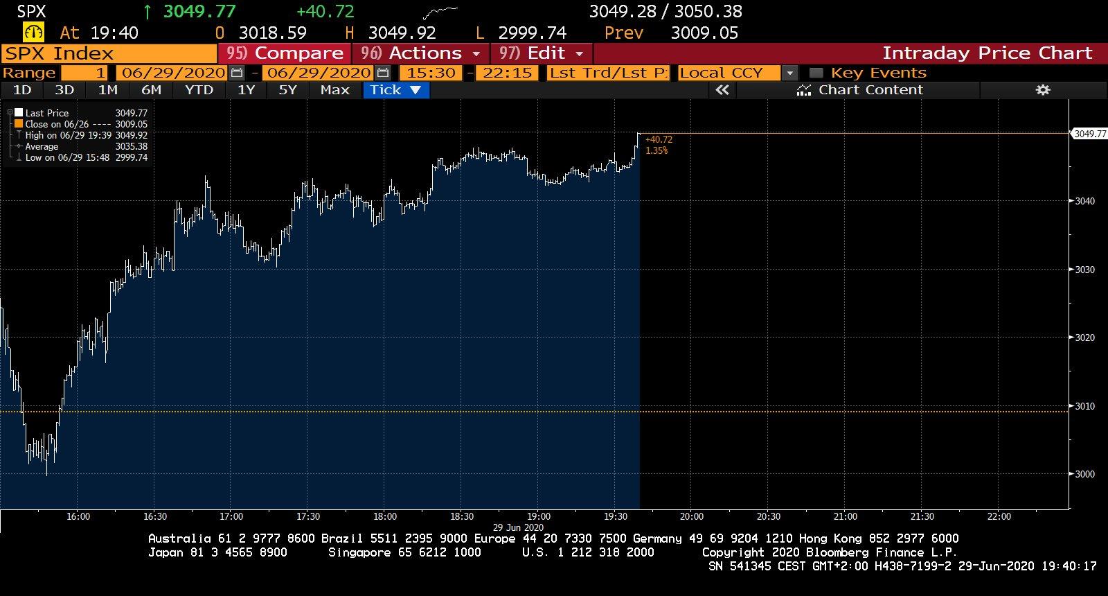 Denní vývoj indexu S&P