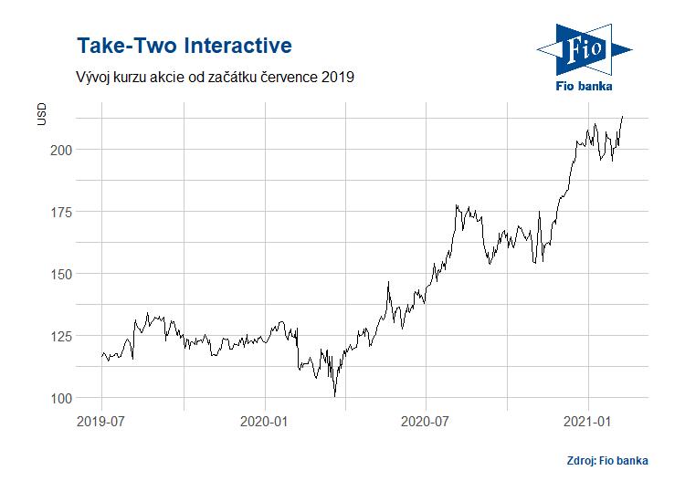 Vývoj akcií společnosti Take-Two Interactive