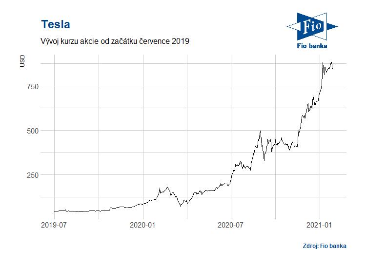 Vývoj akcií společnosti Tesla