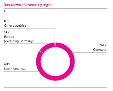 Rozdělení tržeb dle regionů