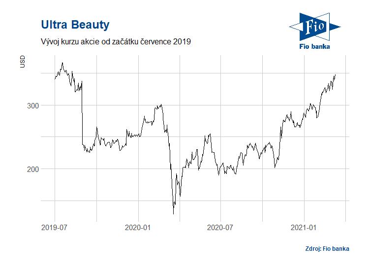 Vývoj akcií společnosti Ulta Beauty