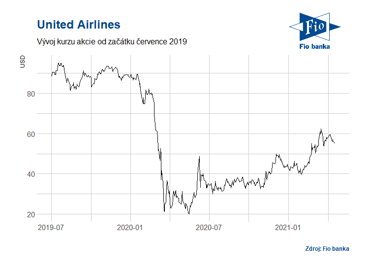 Vývoj akcií společnosti United Airlines