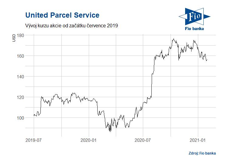 Vývoj akcií společnosti United Parcel Service
