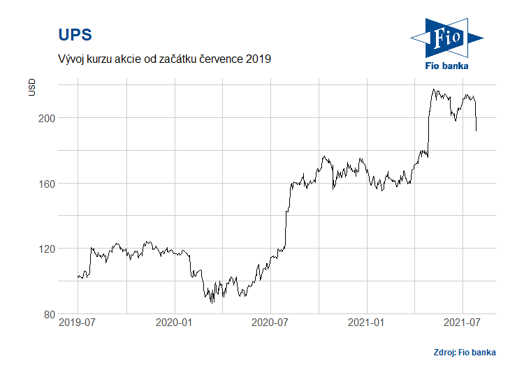 Vývoj akcií společnosti UPS